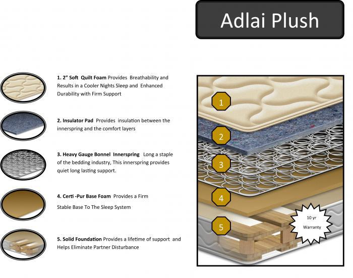 2018 Adlai Plush,In-store Mattress